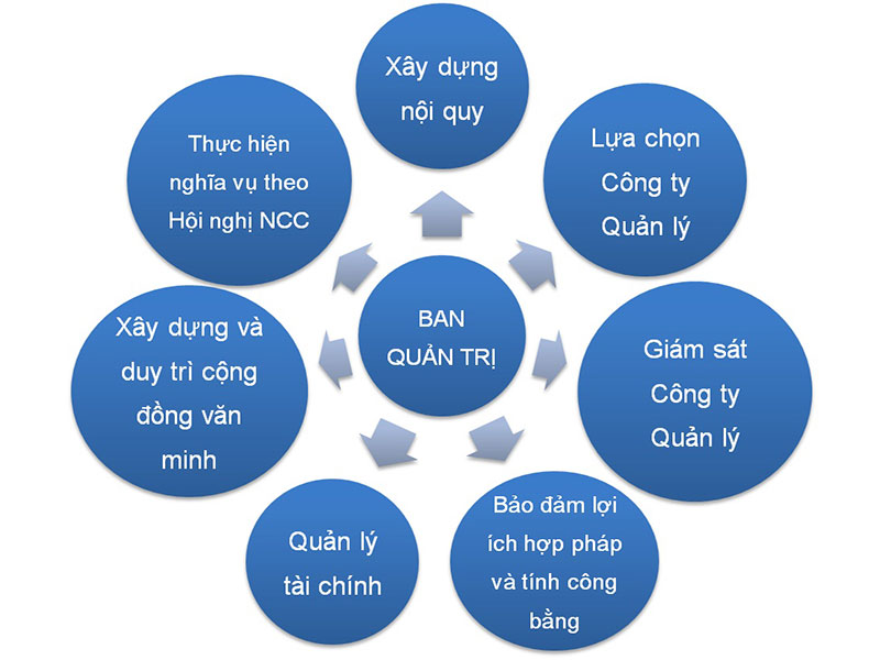 Quyền hạn, nghĩa vụ của ban quản trị nhà chung cư